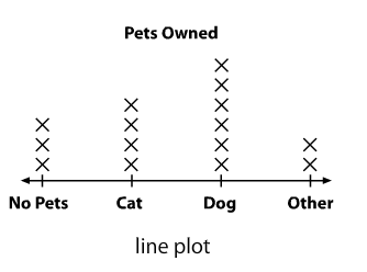 what is a math line plot the qa wiki answers